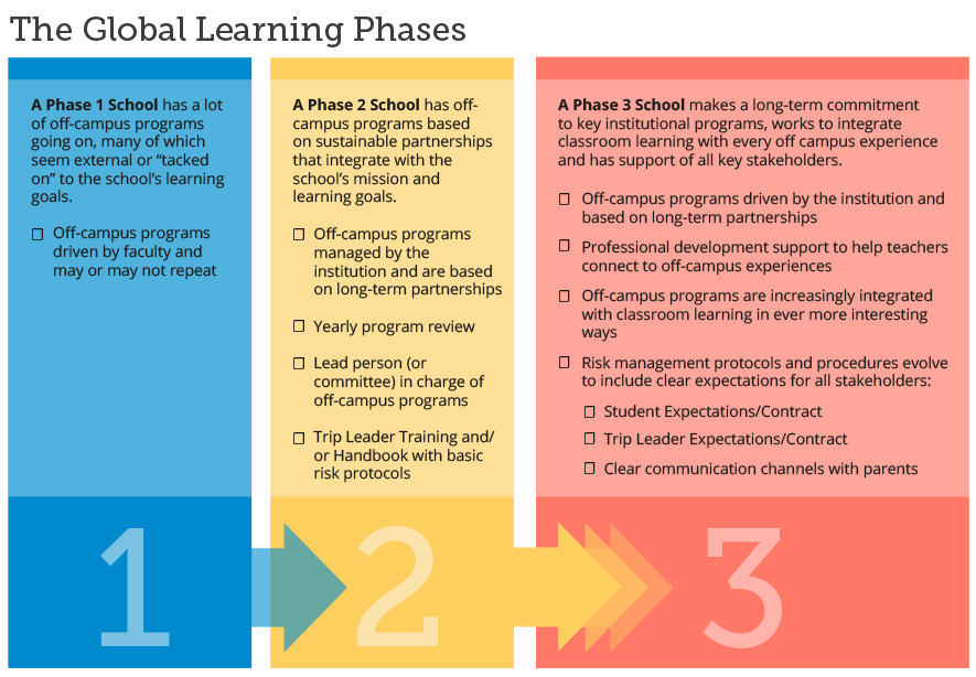 Global Learning Phases